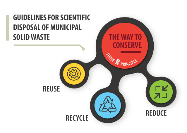guidelines for Scientific Disposal of municipal waste